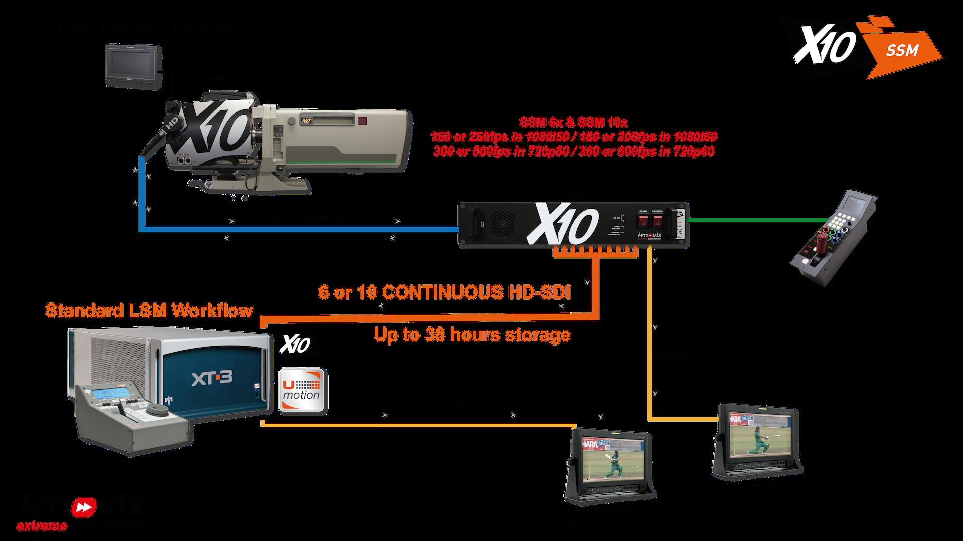 Workflow X10 SSM